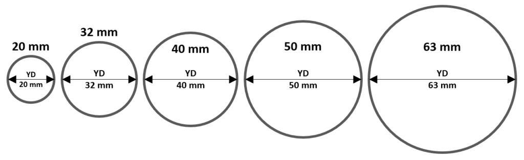 Storleksguide rör och kopplingar i mm-mått