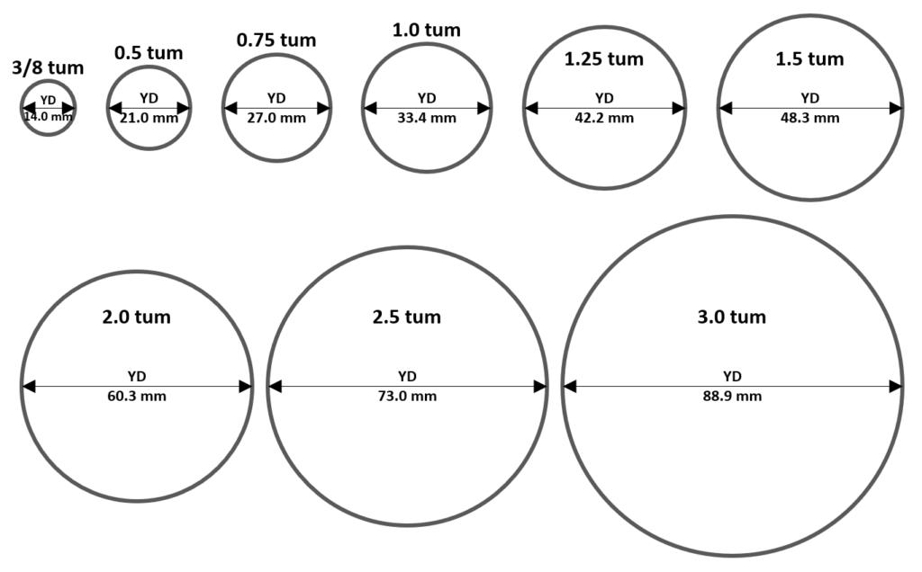 Storleksguide rör och kopplingar i tum-mått